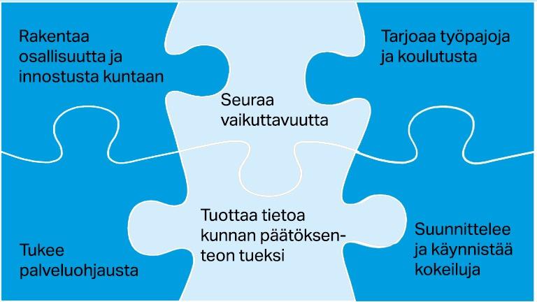 palapeli joka kuvaa sos-kumppanuutta käytännössä